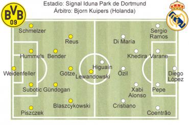 Posibles Alineaciones del Borussia-Real Madrid
