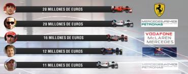 Alonso y Hamilton, los mejor pagados de la Fórmula 1