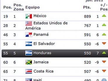 Honduras baja en el ranking de la FIFA