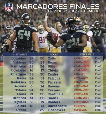 Resultados de la NFL