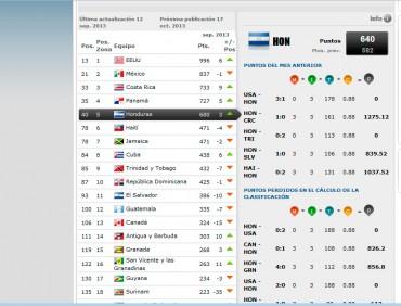 Selección de Honduras sigue escalando posiciones en el ranking FIFA