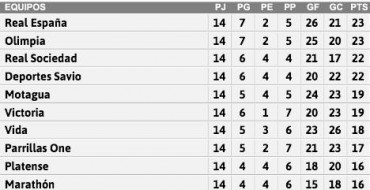 Tabla de posiciones de la Liga Nacional de Honduras jornada #14