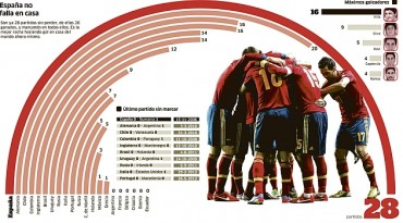 España suma 28 partidos seguidos sin perder