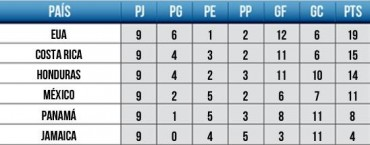 De esta manera esta la tabla de posiones de la Concacaf