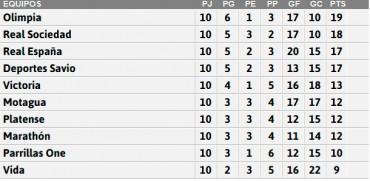 Tabla de posiciones de la Liga Nacional