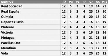 Tabla de posiciones de la Liga Nacional de Honduras