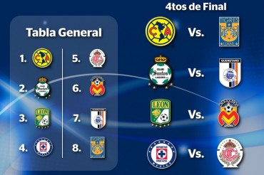 Definida la Liguilla del fútbol Mexicano