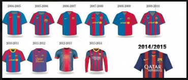 Equipaciones F.C Barcelona 2004 – 2015