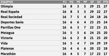 Tabla de Posiciones de la Jornada #16 de la Liga Nacional