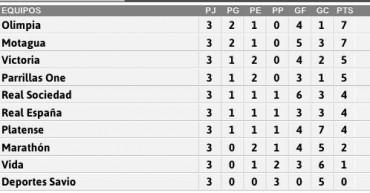 Tabla de posiciones de torneo de clausura y descenso de la liga nacional