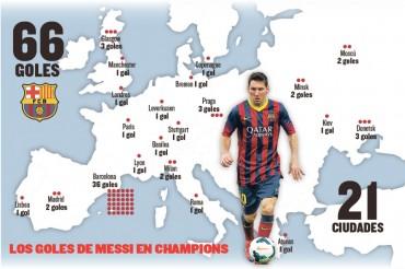 Leo Messi, el goleador continental