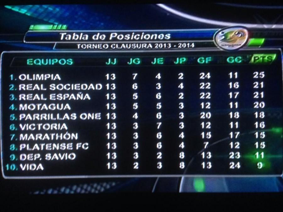 Tabla de posiciones del Torneo de Clausura y Descenso