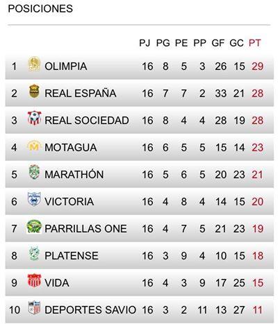Tabla de posiciones del torneo de Clausura y Descenso de la Liga Nacional