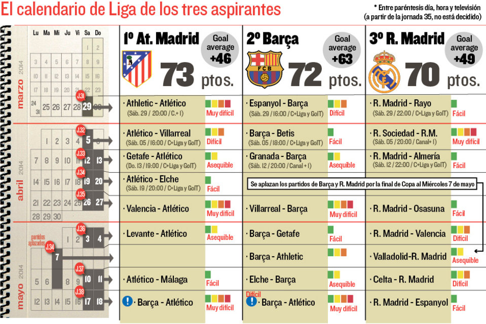 Calendario Del Barca.El Calendario Que Les Queda A Barca Real Madrid Y Atleticohonduras