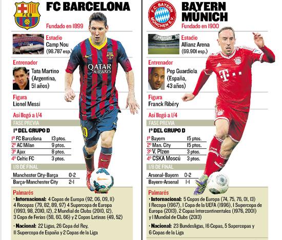 Rumores de un Bayern-Barça y un Madrid-United en los cuartos de Champions