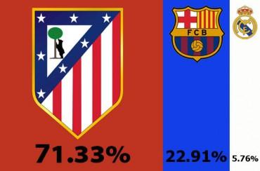 El Atlético sigue siendo el gran candidato al título de Liga