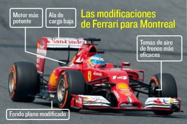 El Ferrari F14T estrena mejoras en Canadá