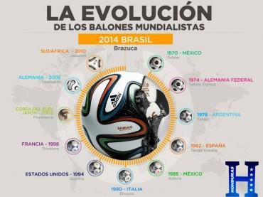 Evolución del balón Mundialistas