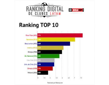 Olimpia entre los primeros 10 equipos del Ranking Digital de Clubes Latinoamérica