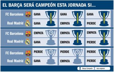 Las probabilidades del FC Barcelona de ser campeón de Liga