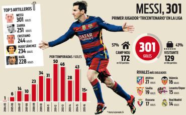 Messi marca su gol 300 en Liga Española