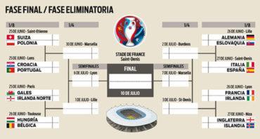 Así quedan los octavos de final de la Eurocopa 2016