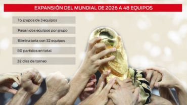 Así será el nuevo Mundial de 48 equipos